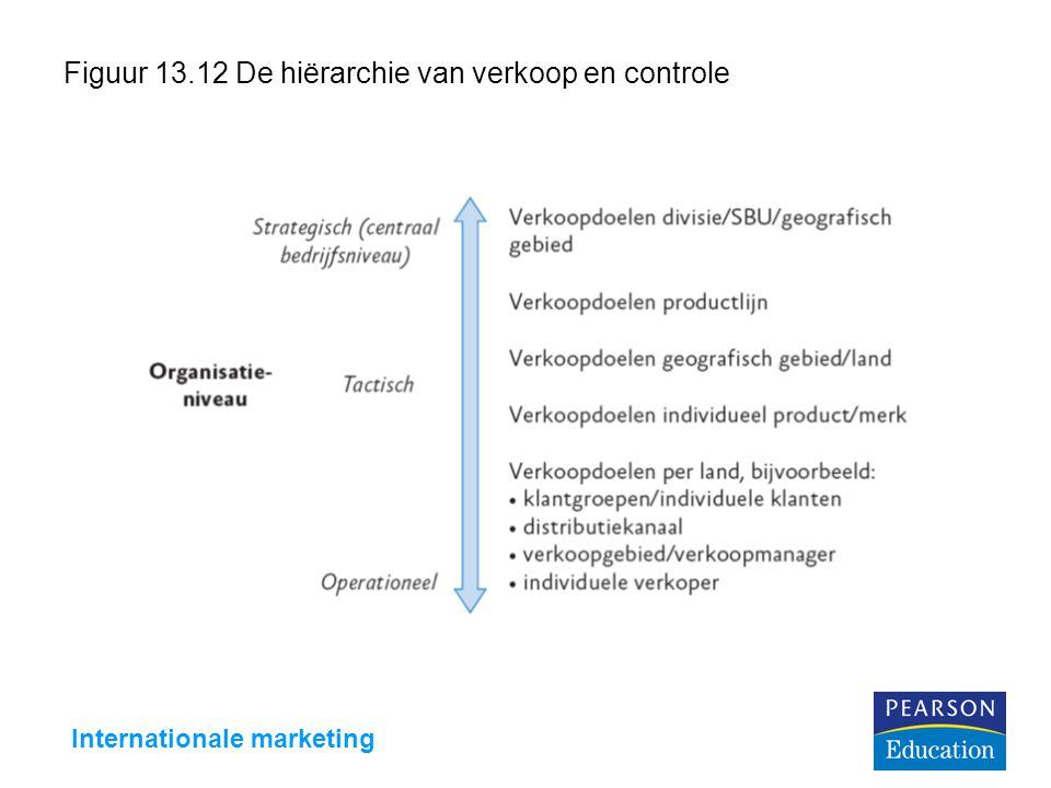 Internationale marketing Figuur 13.12 De hiërarchie van verkoop en controle