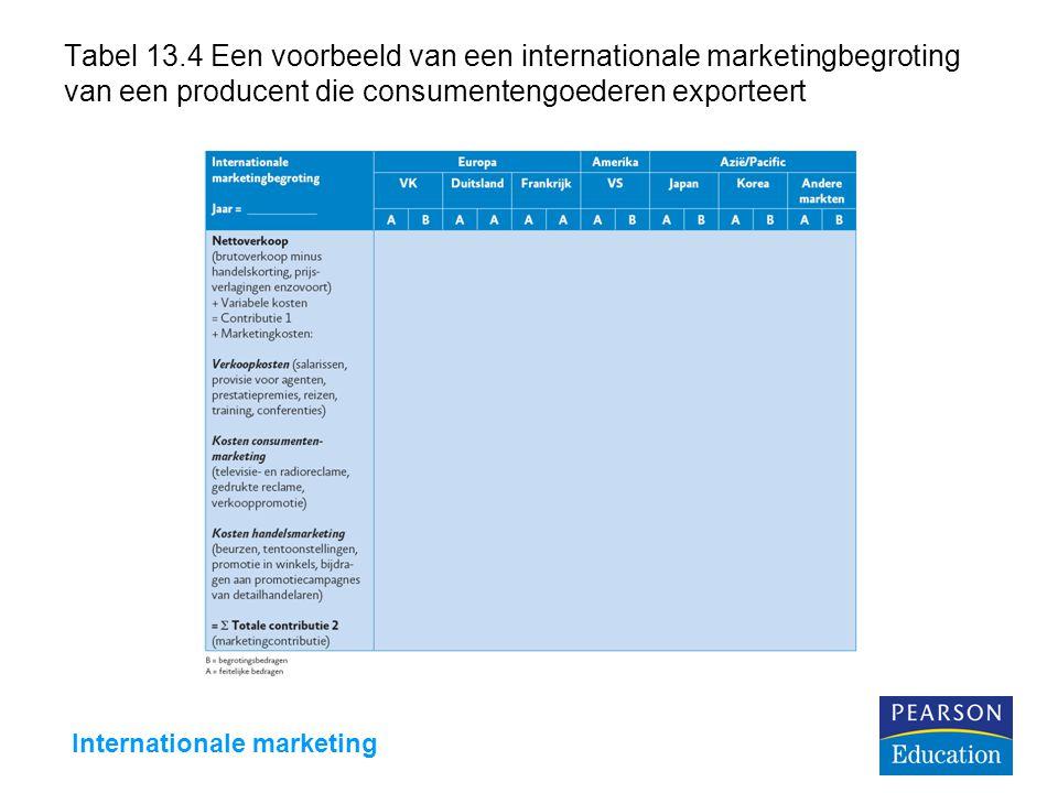 Internationale marketing Tabel 13.4 Een voorbeeld van een internationale marketingbegroting van een producent die consumentengoederen exporteert