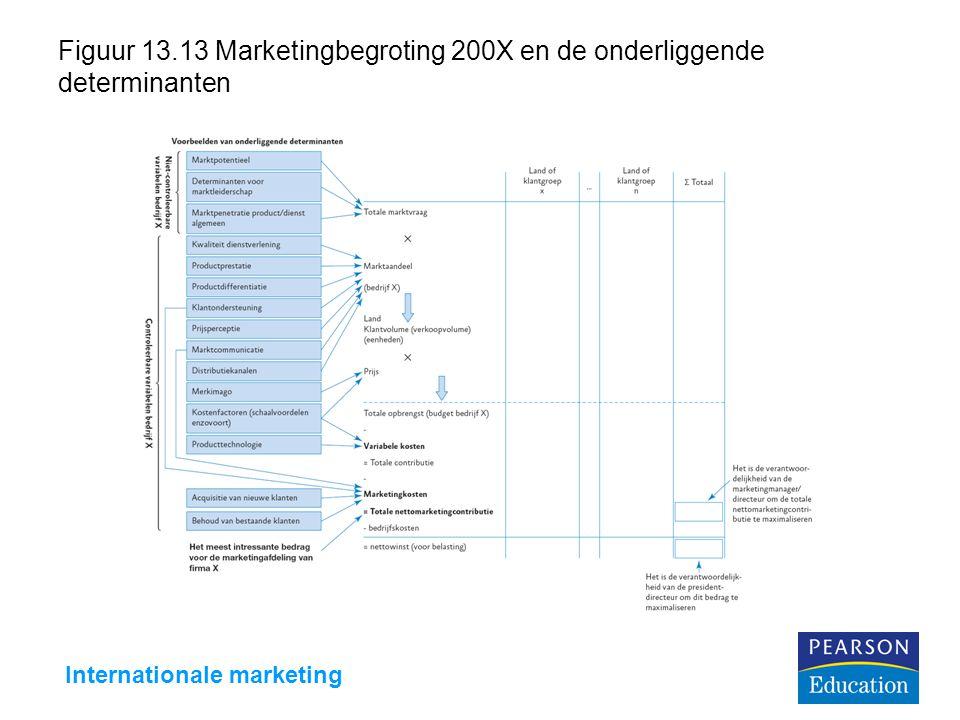 Internationale marketing Figuur 13.13 Marketingbegroting 200X en de onderliggende determinanten