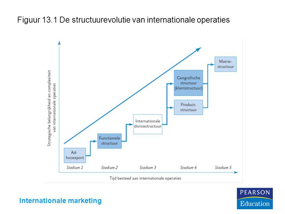 Internationale marketing Figuur 13.1 De structuurevolutie van internationale operaties