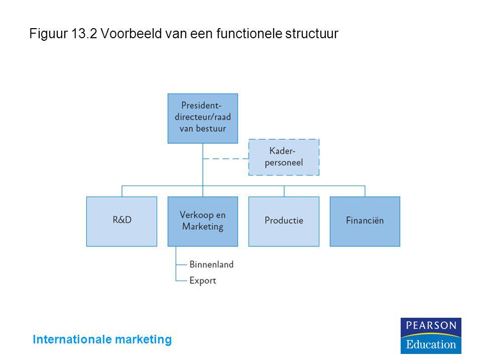 Internationale marketing Figuur 13.2 Voorbeeld van een functionele structuur