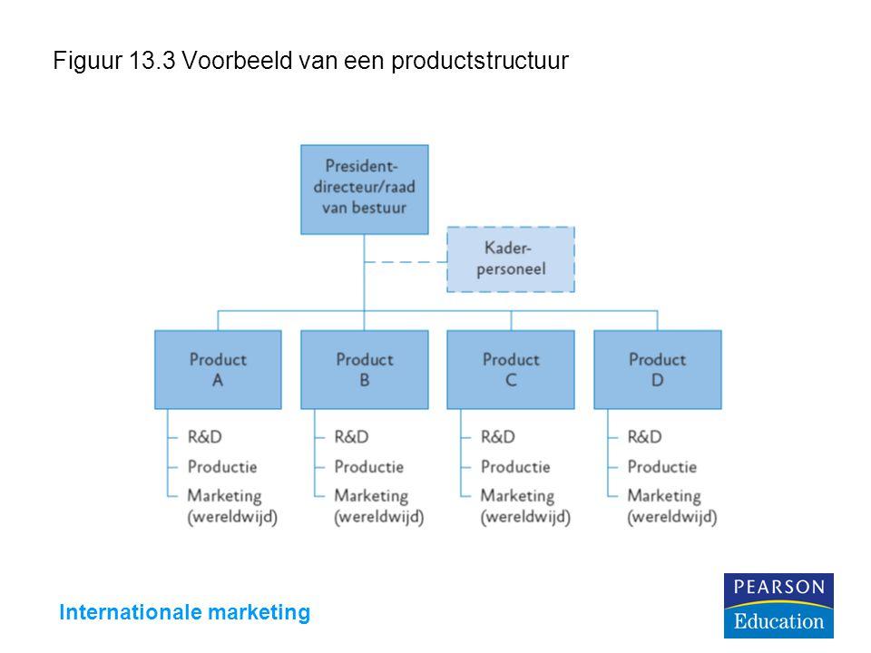 Internationale marketing Figuur 13.3 Voorbeeld van een productstructuur