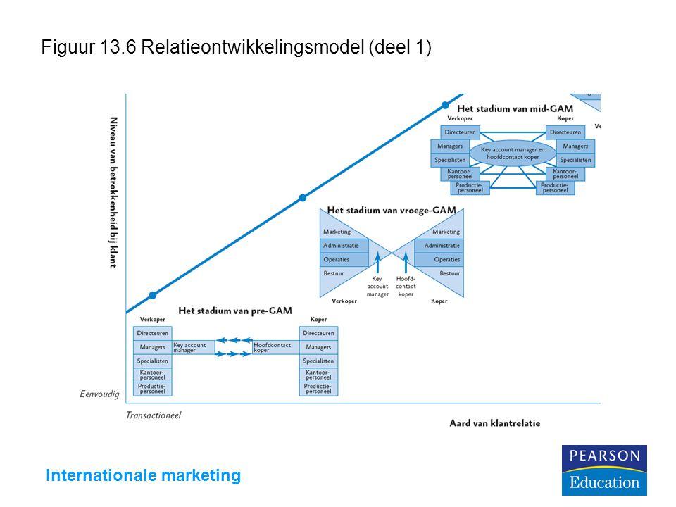 Internationale marketing Figuur 13.6 Relatieontwikkelingsmodel (deel 1)