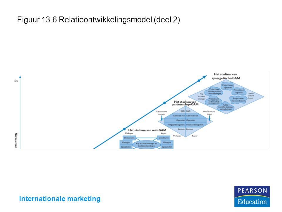 Internationale marketing Figuur 13.6 Relatieontwikkelingsmodel (deel 2)