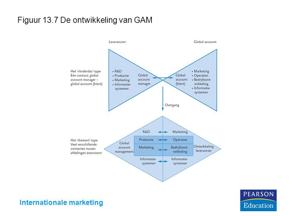 Internationale marketing Figuur 13.7 De ontwikkeling van GAM