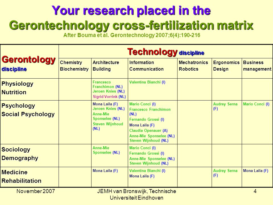 November 2007JEMH van Bronswijk, Technische Universiteit Eindhoven 4 Your research placed in the Gerontechnology cross-fertilization matrix Your research placed in the Gerontechnology cross-fertilization matrix After Bouma et al.