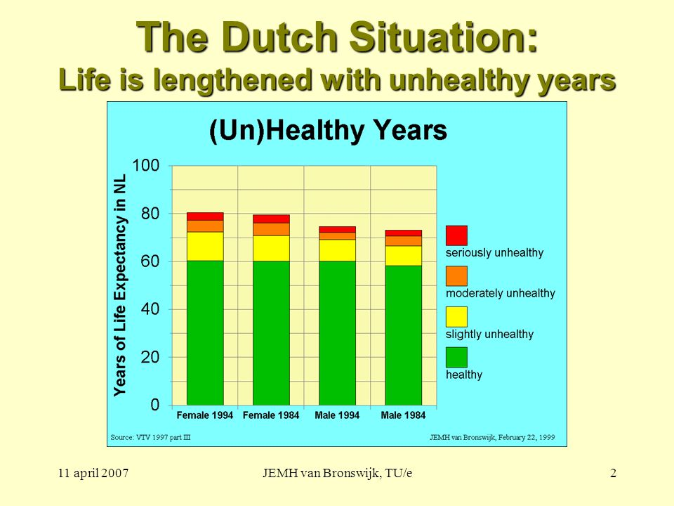 11 april 2007JEMH van Bronswijk, TU/e2 The Dutch Situation: Life is lengthened with unhealthy years