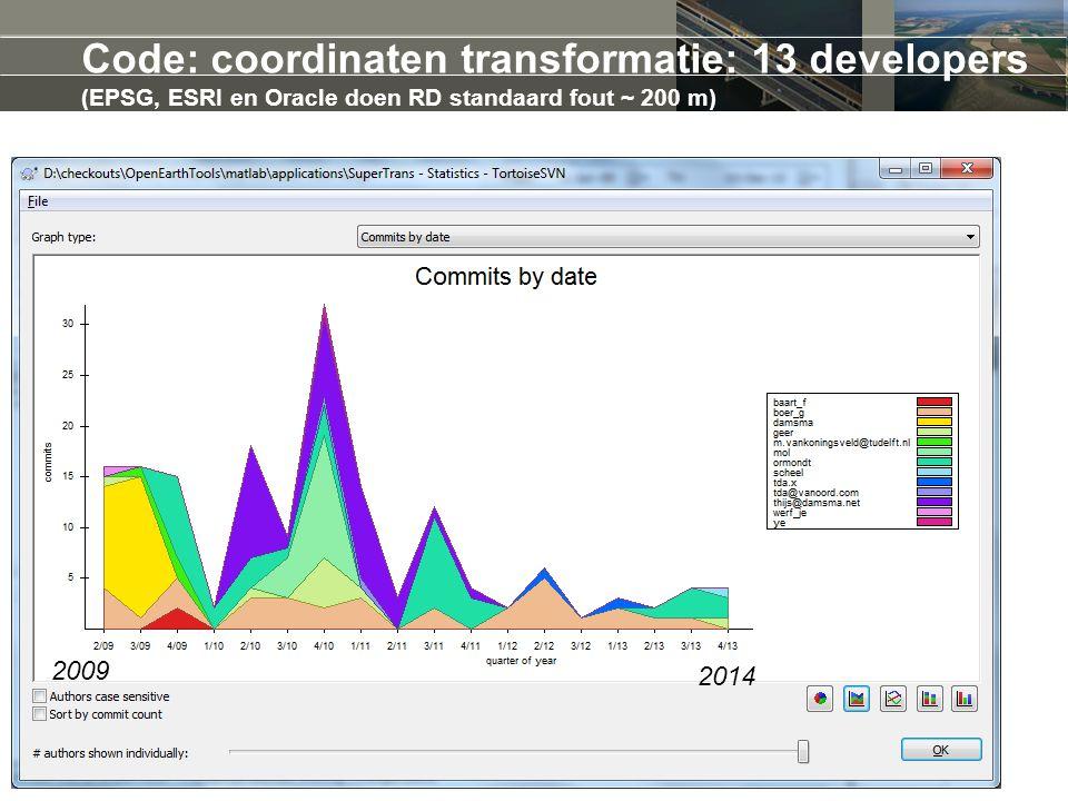 Code: coordinaten transformatie: 13 developers (EPSG, ESRI en Oracle doen RD standaard fout ~ 200 m) 2009 2014