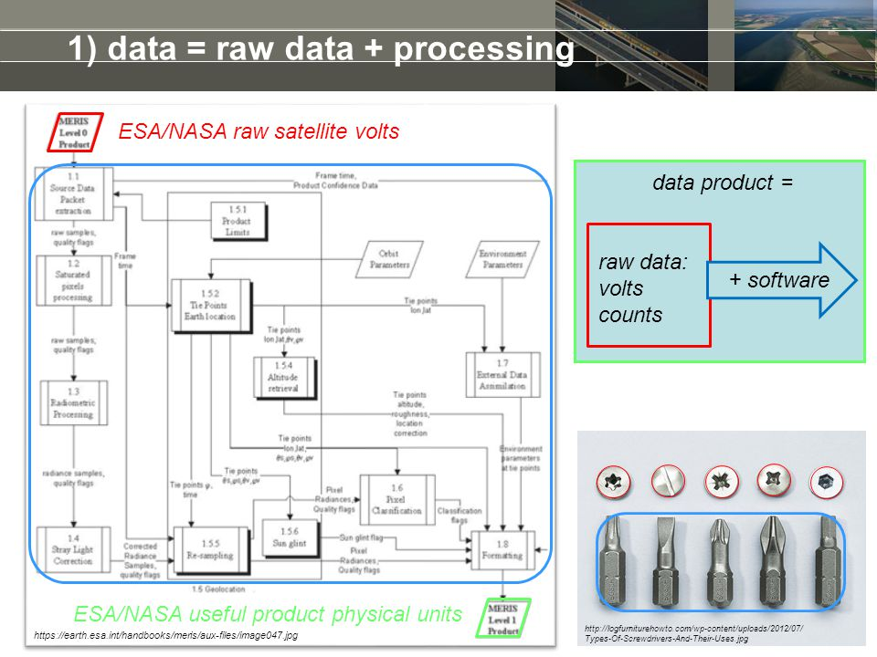 1) data = raw data + processing raw data: volts counts + software data product = https://earth.esa.int/handbooks/meris/aux-files/image047.jpg http://l