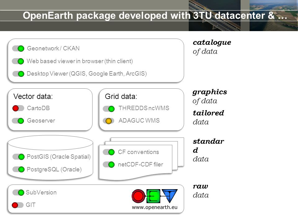 OpenEarth package developed with 3TU datacenter & … tailored data graphics of data standar d data raw data catalogue of data PostgreSQL (Oracle) PostG