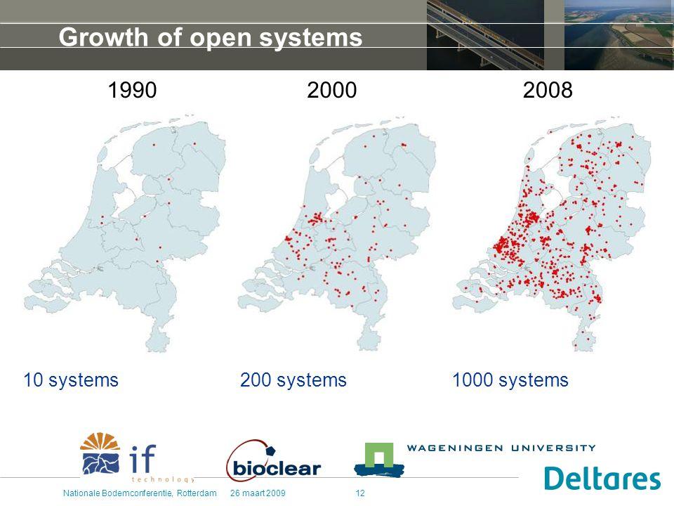 26 maart 2009Nationale Bodemconferentie, Rotterdam12 Growth of open systems 200020081990 10 systems1000 systems200 systems