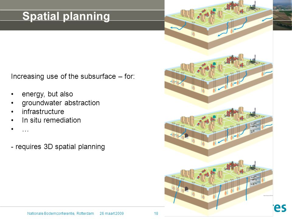 26 maart 2009Nationale Bodemconferentie, Rotterdam18 Spatial planning Increasing use of the subsurface – for: energy, but also groundwater abstraction infrastructure In situ remediation … - requires 3D spatial planning