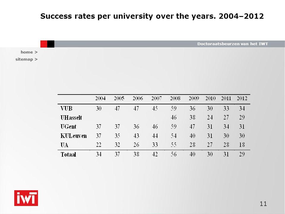 home > sitemap > Doctoraatsbeurzen van het IWT Success rates per university over the years.