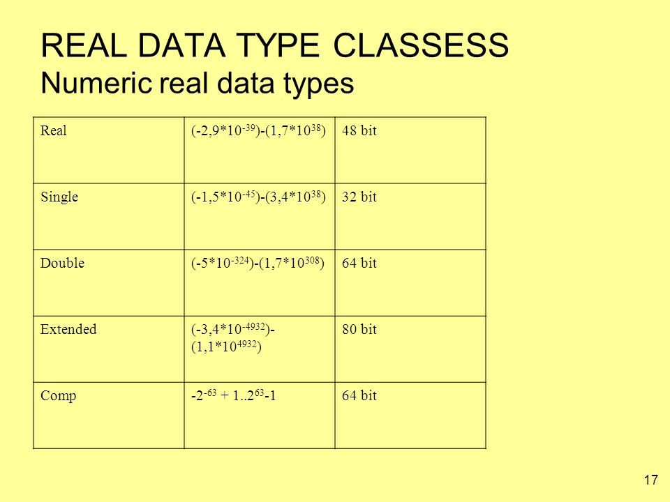 17 REAL DATA TYPE CLASSESS Numeric real data types Real(-2,9*10 -39 )-(1,7*10 38 )48 bit Single(-1,5*10 -45 )-(3,4*10 38 )32 bit Double(-5*10 -324 )-(