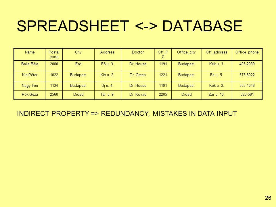 26 SPREADSHEET DATABASE NamePostal code CityAddressDoctorOff_P C Office_cityOff_addressOffice_phone Balla Béla2080ÉrdFő u. 3.Dr. House1191BudapestKék