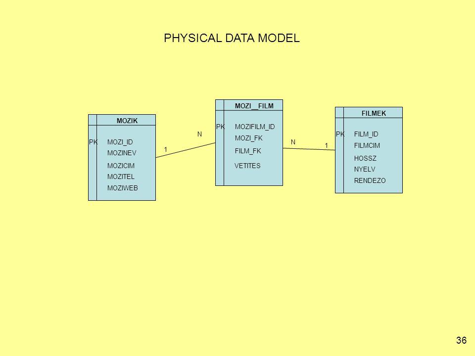 36 PHYSICAL DATA MODEL MOZIK MOZI_ID MOZICIM MOZITEL MOZIWEB MOZINEV 1 FILMEK FILM_ID HOSSZ NYELV RENDEZO FILMCIM PK 1 MOZI__FILM MOZIFILM_ID FILM_FK