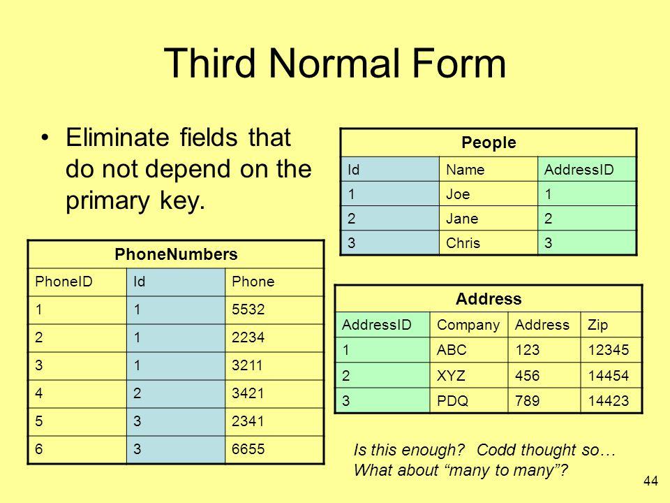 44 Third Normal Form Eliminate fields that do not depend on the primary key. People IdNameAddressID 1Joe1 2Jane2 3Chris3 Address AddressIDCompanyAddre