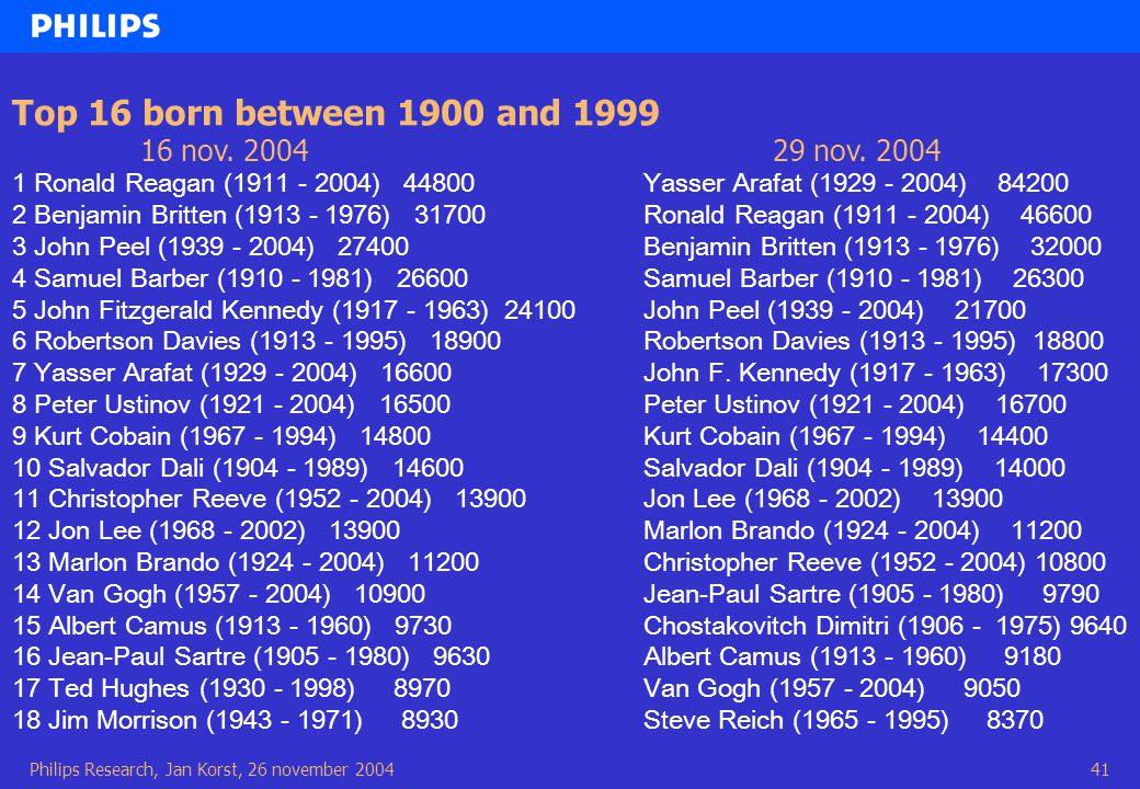 Philips Research, Jan Korst, 26 november 200441 Top 16 born between 1900 and 1999 16 nov.
