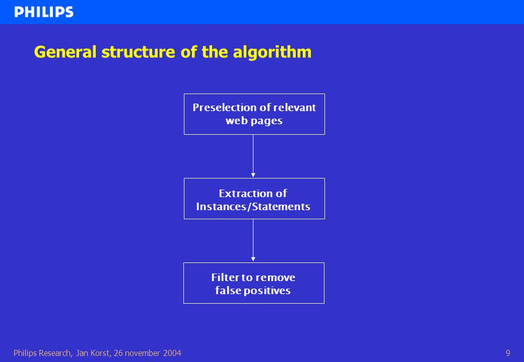 Philips Research, Jan Korst, 26 november 20049 Preselection of relevant web pages Extraction of Instances/Statements Filter to remove false positives General structure of the algorithm
