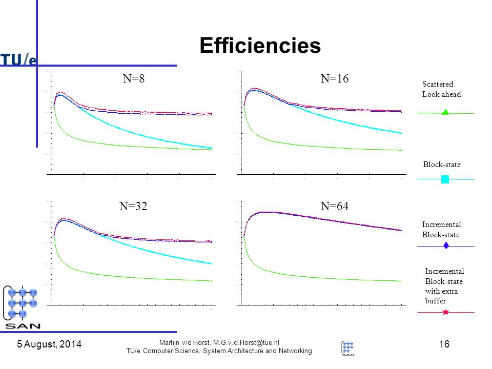 5 August, 2014 Martijn v/d Horst, TU/e Computer Science, System Architecture and Networking 16 Efficiencies Scattered Look ahead Block-state Incremental Block-state Incremental Block-state with extra buffer N=8N=16 N=32N=64