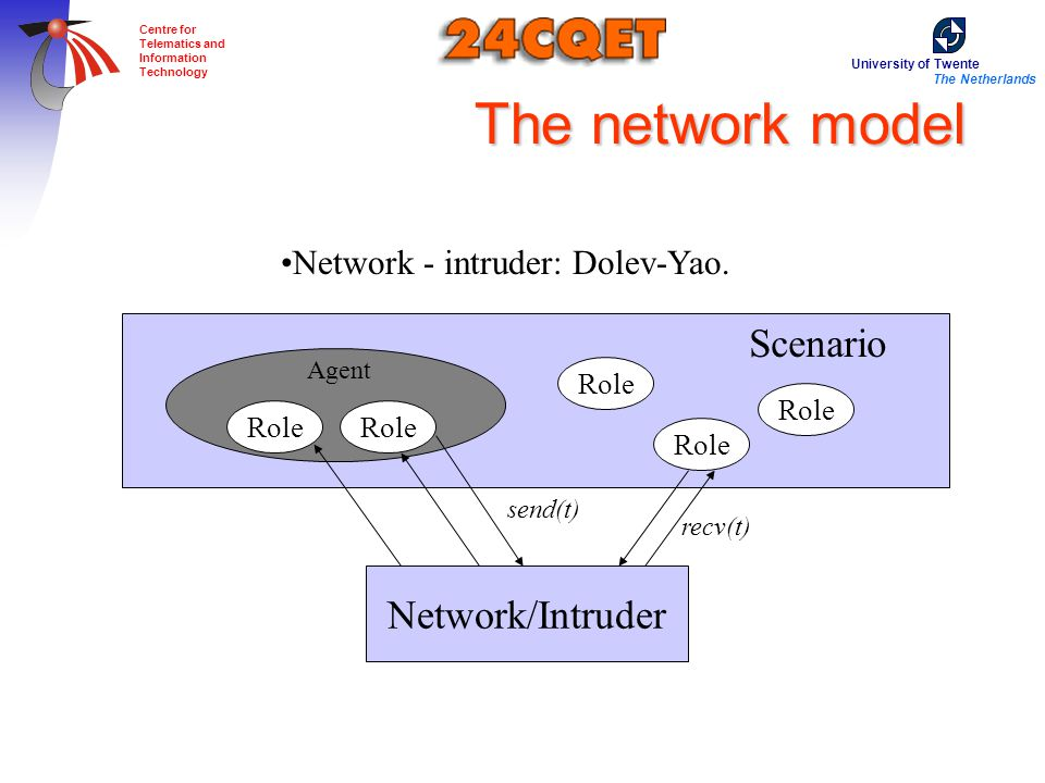 University of Twente The Netherlands Centre for Telematics and Information Technology The network model Network/Intruder Scenario Agent Role Network - intruder: Dolev-Yao.
