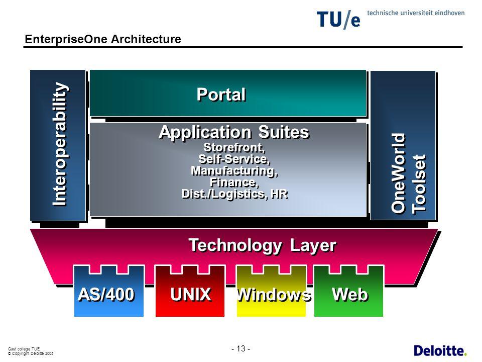 Gast college TUE © Copyright Deloitte 2004 - 13 - Windows UNIX AS/400 Web Interoperability Technology Layer Application Suites Storefront, Self-Servic