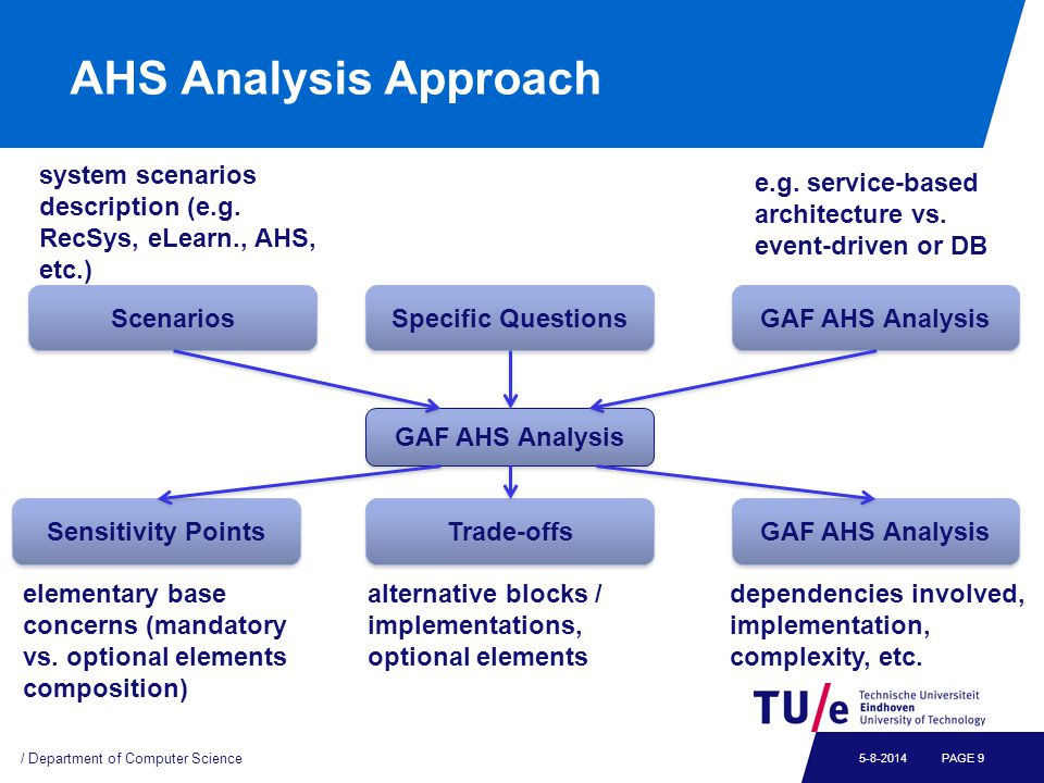 AHS Analysis Approach / Department of Computer Science PAGE 95-8-2014 GAF AHS Analysis Scenarios Specific Questions GAF AHS Analysis Sensitivity Points Trade-offs GAF AHS Analysis system scenarios description (e.g.