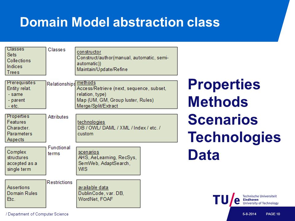 Domain Model abstraction class / Department of Computer Science PAGE 105-8-2014 Properties Methods Scenarios Technologies Data
