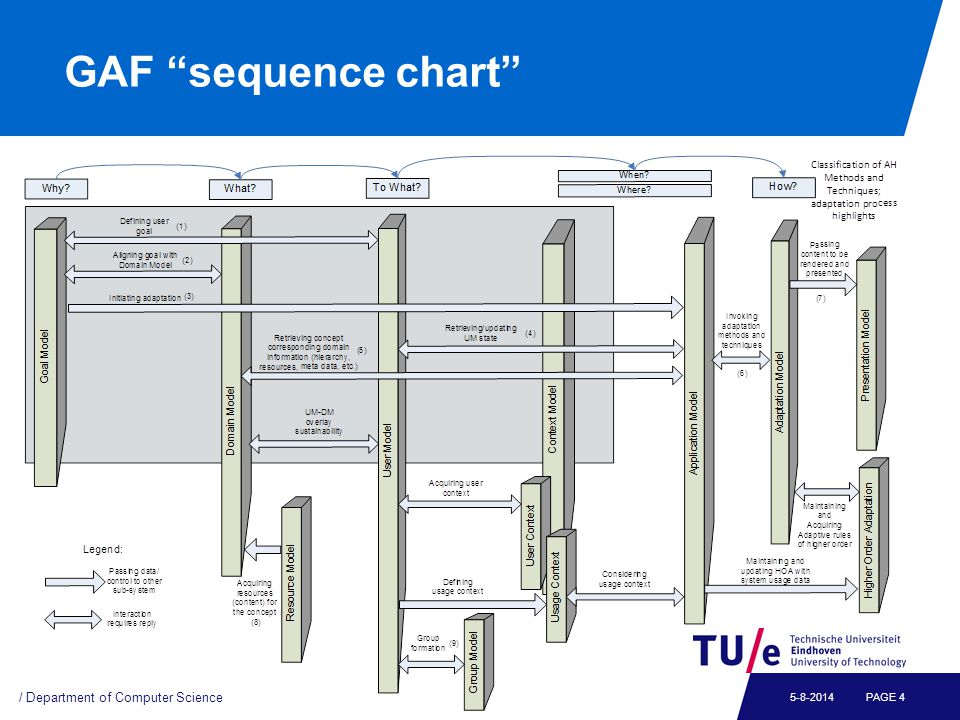 GAF sequence chart / Department of Computer Science PAGE