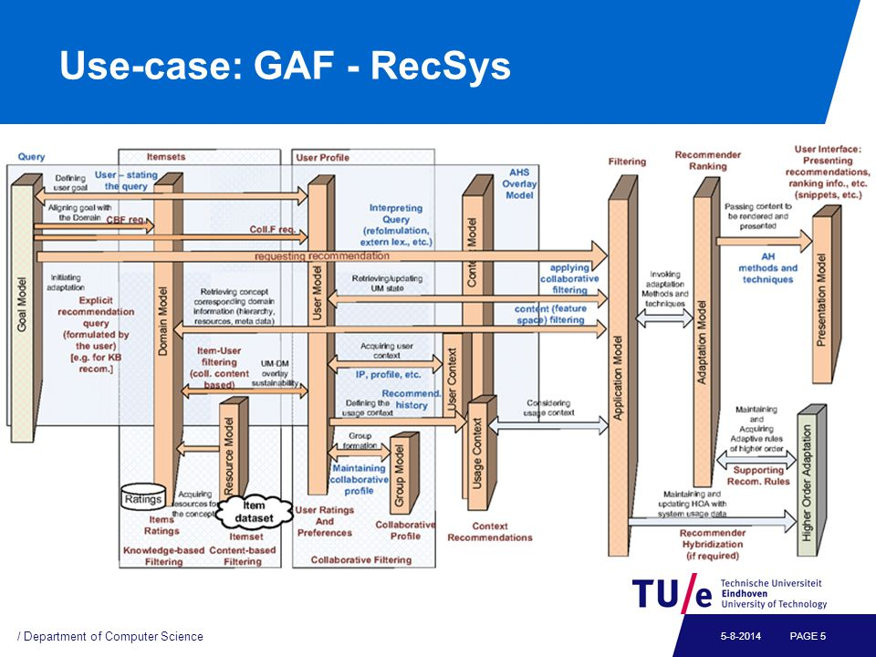 Use-case: GAF - WWW Search / Department of Computer Science PAGE 65-8-2014