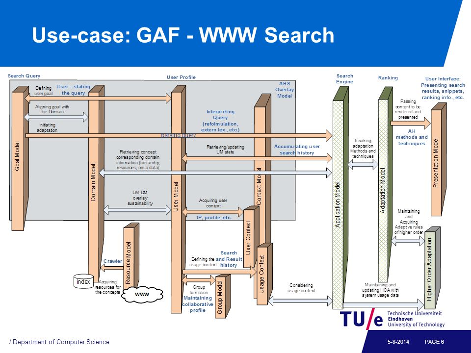 Use-case: GAF - WWW Search / Department of Computer Science PAGE