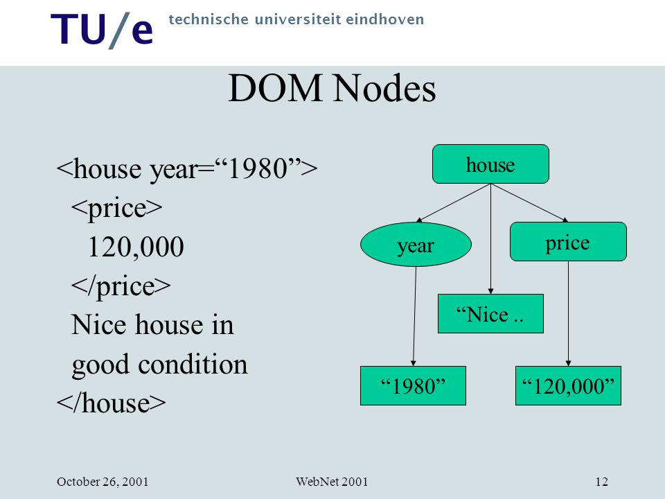 TU/e technische universiteit eindhoven WebNet 2001October 26, 200112 DOM Nodes 120,000 Nice house in good condition 120,000 house year price Nice..