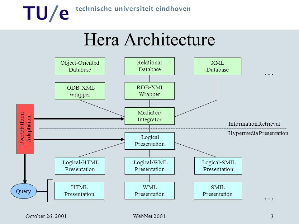TU/e technische universiteit eindhoven WebNet 2001October 26, Hera Architecture Relational Database Object-Oriented Database XML Database ODB-XML Wrapper RDB-XML Wrapper Mediator/ Integrator Logical Presentation Logical-WML Presentation HTML Presentation SMIL Presentation WML Presentation Logical-SMIL Presentation Logical-HTML Presentation Information Retrieval Hypermedia Presentation … … Query User/Platform Adaptation
