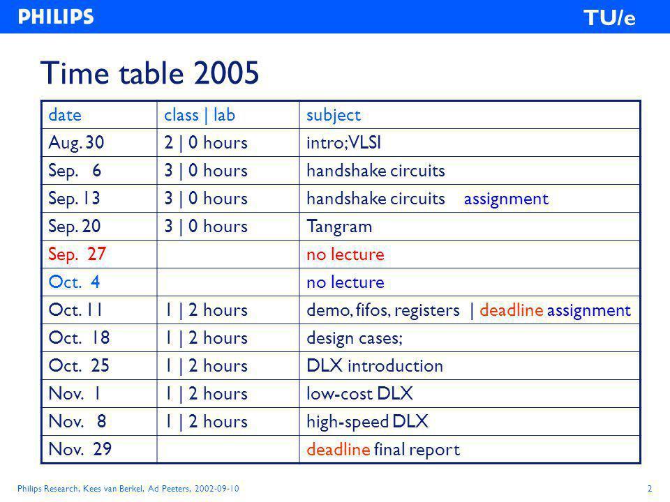 Philips Research, Kees van Berkel, Ad Peeters, 2002-09-102 TU/e Time table 2005 dateclass | labsubject Aug.
