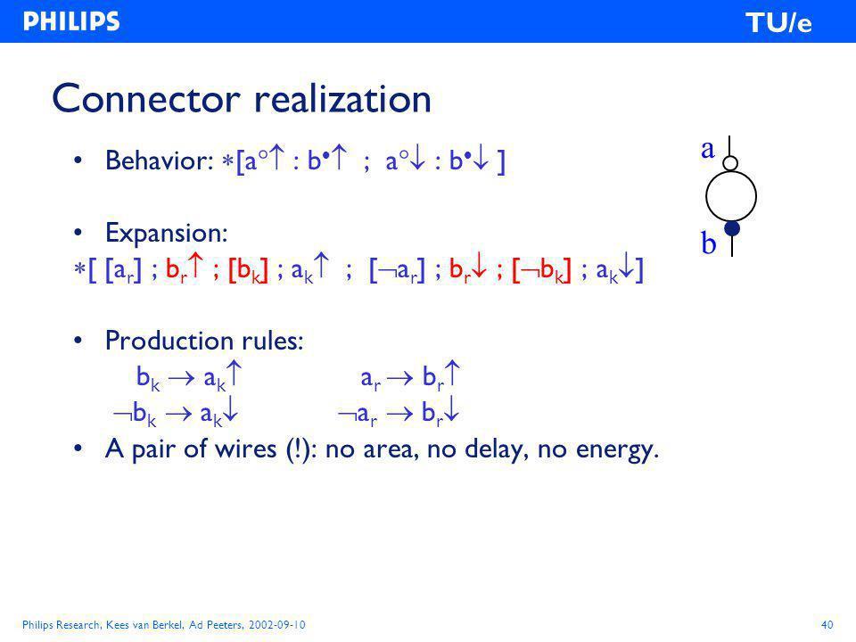 Philips Research, Kees van Berkel, Ad Peeters, 2002-09-1040 TU/e Connector realization Behavior:  [a  : b   ; a  : b   ] Expansion:  [ [a r ] ; b r  ; [b k ] ; a k  ; [  a r ] ; b r  ; [  b k ] ; a k  ] Production rules: b k  a k  a r  b r   b k  a k   a r  b r  A pair of wires (!): no area, no delay, no energy.