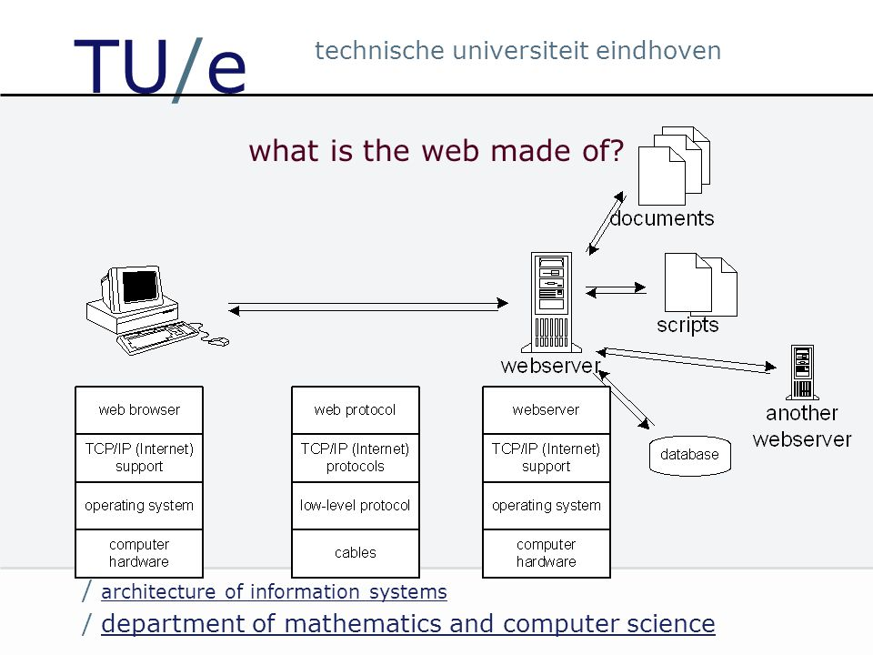 / department of mathematics and computer sciencedepartment of mathematics and computer science / architecture of information systems architecture of information systems technische universiteit eindhoven TU/e what does web interaction do?