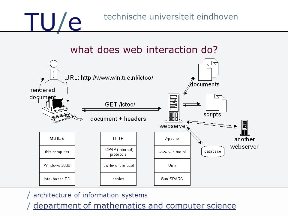 / department of mathematics and computer sciencedepartment of mathematics and computer science / architecture of information systems architecture of information systems technische universiteit eindhoven TU/e server-side web applications limited interaction in user interface software + content + gathered data reside on server factors determining whether to use server-side web application: security, availability, reliability, portability, maintainability, manageability, UI flexibility, …
