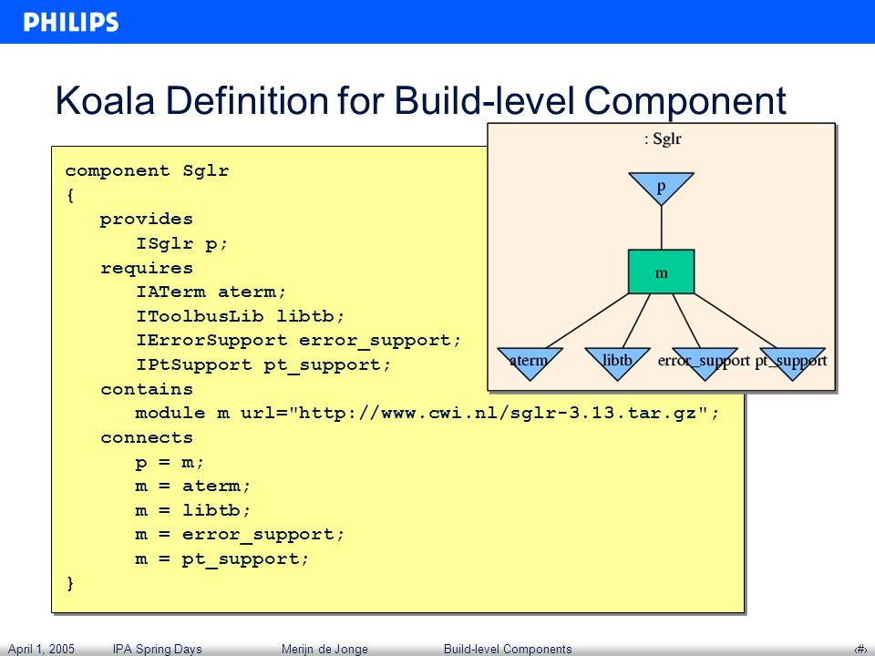 April 1, 2005IPA Spring DaysMerijn de JongeBuild-level Components‹#› Koala Definition for Build-level Component component Sglr { provides ISglr p; requires IATerm aterm; IToolbusLib libtb; IErrorSupport error_support; IPtSupport pt_support; contains module m url= http://www.cwi.nl/sglr-3.13.tar.gz ; connects p = m; m = aterm; m = libtb; m = error_support; m = pt_support; } component Sglr { provides ISglr p; requires IATerm aterm; IToolbusLib libtb; IErrorSupport error_support; IPtSupport pt_support; contains module m url= http://www.cwi.nl/sglr-3.13.tar.gz ; connects p = m; m = aterm; m = libtb; m = error_support; m = pt_support; }