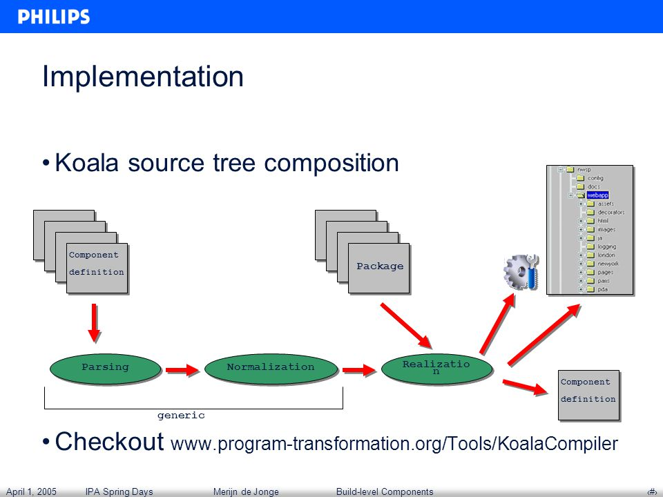 April 1, 2005IPA Spring DaysMerijn de JongeBuild-level Components‹#› Koala source tree composition Checkout www.program-transformation.org/Tools/KoalaCompiler Implementation Parsing Realizatio n Normalization generic Component definition Package Component definition