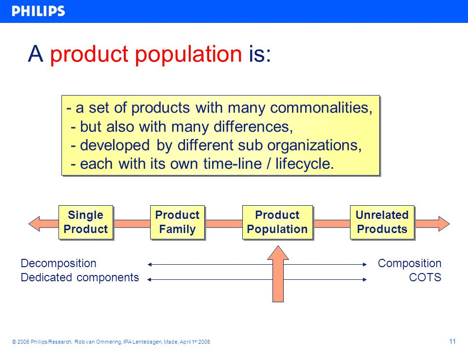 11 © 2005 Philips Research, Rob van Ommering, IPA Lentedagen, Made, April 1 st 2005 A product population is: - a set of products with many commonalities, - but also with many differences, - developed by different sub organizations, - each with its own time-line / lifecycle.