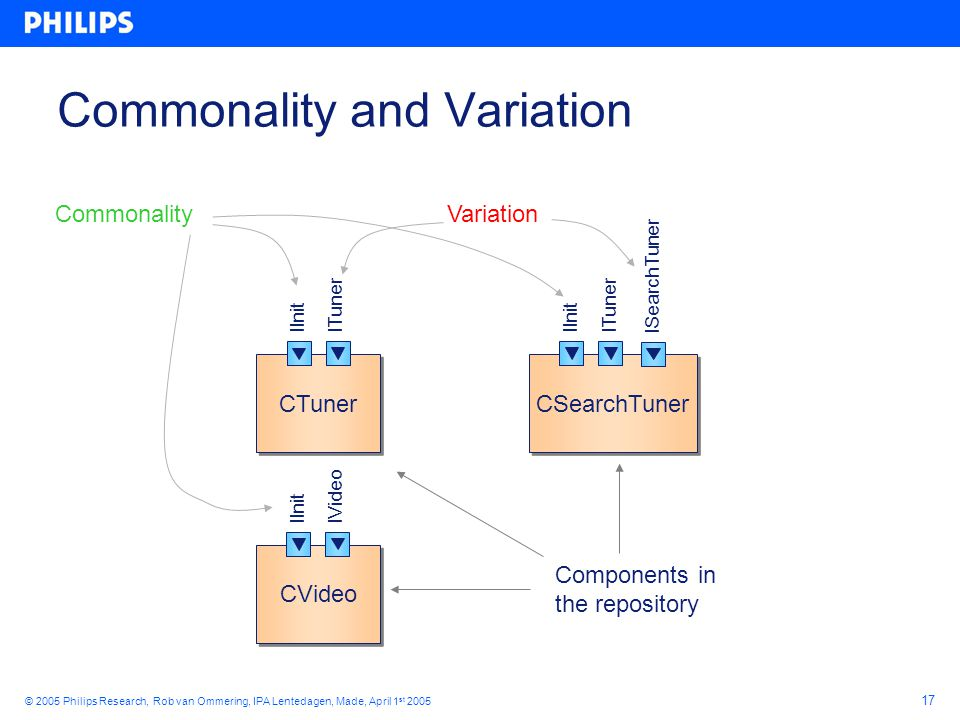 17 © 2005 Philips Research, Rob van Ommering, IPA Lentedagen, Made, April 1 st 2005 Commonality and Variation CTuner ITunerIInit CSearchTuner ITunerIInit ISearchTuner CVideo IVideo IInit CommonalityVariation Components in the repository