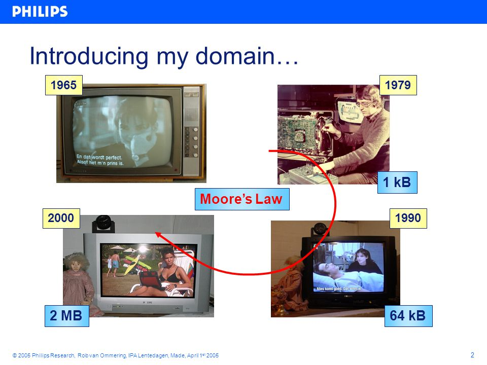 2 © 2005 Philips Research, Rob van Ommering, IPA Lentedagen, Made, April 1 st 2005 Introducing my domain… 2000 1990 1979 2 MB 64 kB 1 kB Moore's Law 1965