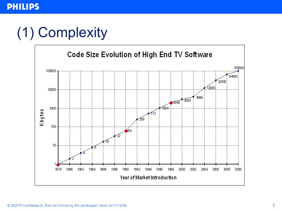 24 © 2005 Philips Research, Rob van Ommering, IPA Lentedagen, Made, April 1 st 2005 Implementing a Module component CProduct { ….