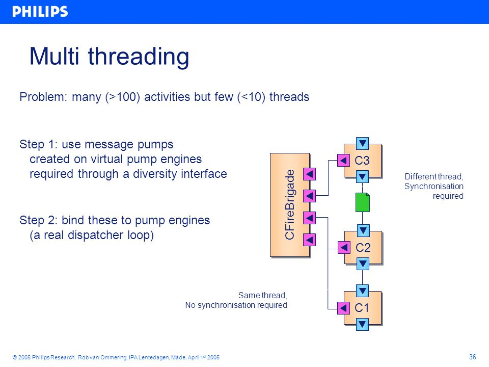 36 © 2005 Philips Research, Rob van Ommering, IPA Lentedagen, Made, April 1 st 2005 Multi threading C1 Step 1: use message pumps created on virtual pump engines required through a diversity interface Step 2: bind these to pump engines (a real dispatcher loop) Problem: many (>100) activities but few (<10) threads C2 C3 CFireBrigade Same thread, No synchronisation required Different thread, Synchronisation required
