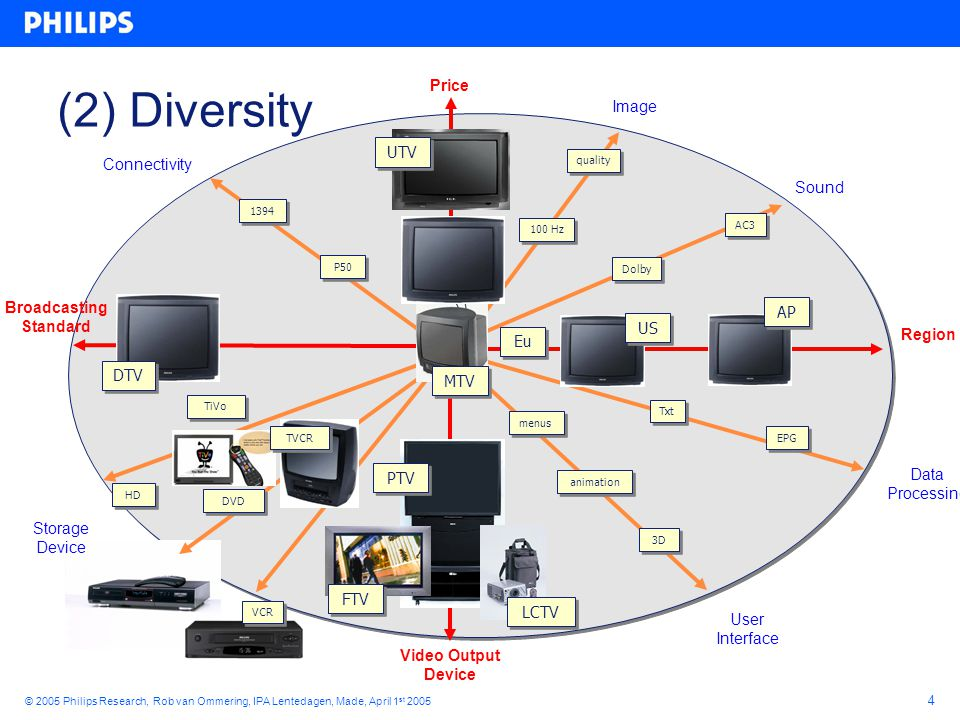 25 © 2005 Philips Research, Rob van Ommering, IPA Lentedagen, Made, April 1 st 2005 Diversity Interface C C interface IDiv { bool Fast; int Color; } Component can be parameterized… …to postpone certain decisions to product time component C { requires IDiv div; }