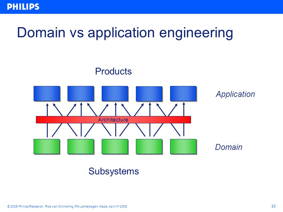 43 © 2005 Philips Research, Rob van Ommering, IPA Lentedagen, Made, April 1 st 2005 Domain vs application engineering Architecture Products Subsystems Domain Application