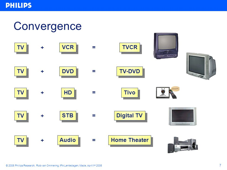 8 © 2005 Philips Research, Rob van Ommering, IPA Lentedagen, Made, April 1 st 2005 Recent examples of convergence… GPS + GSM GSM + DigCam PDA + GPS CD-RW, DVD, Card, TV PDA + GSM + DigCam