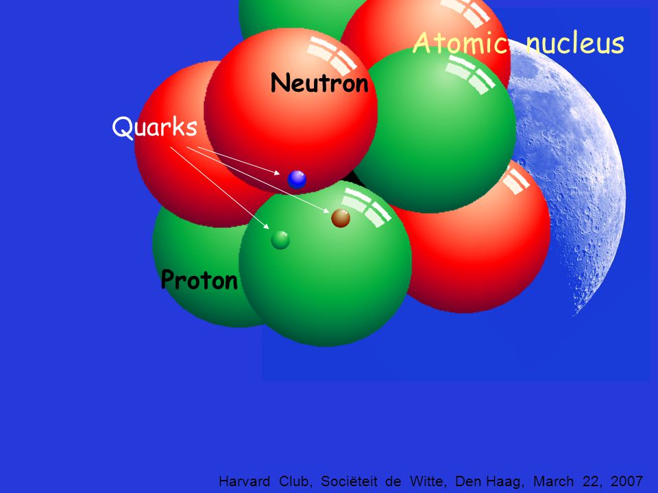 Atomic nucleus electron More than 10 000 x greater distance ! Matter as we know it: atoms