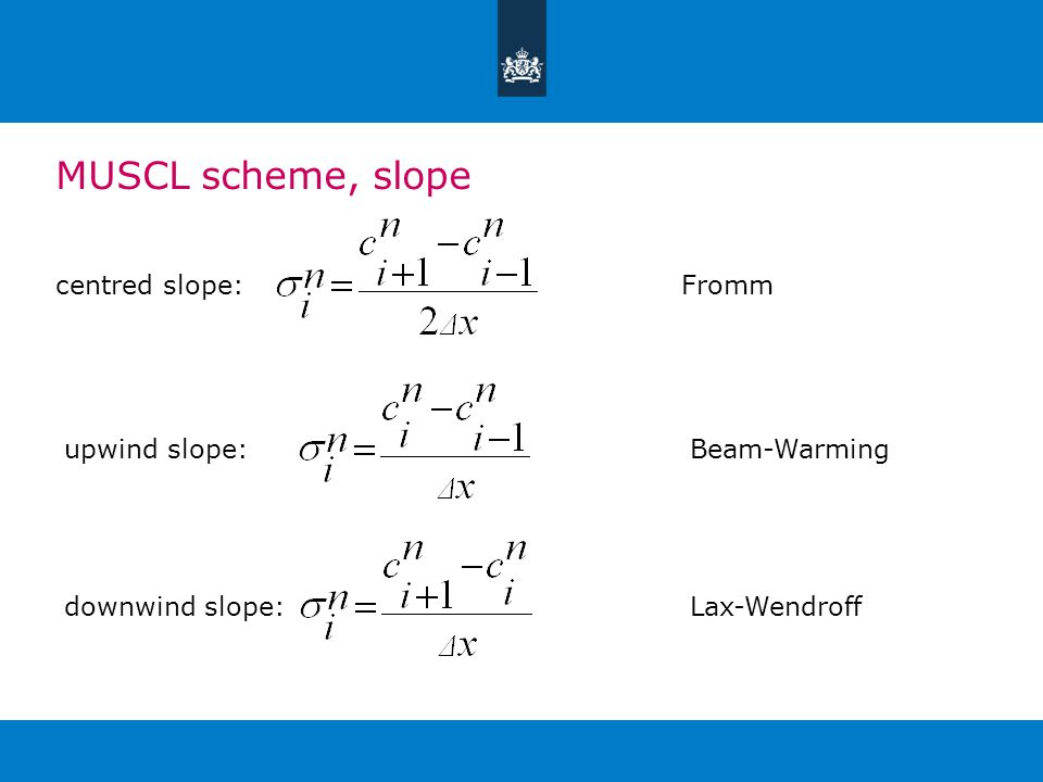 MUSCL scheme, slope centred slope:Frommupwind slope:Beam-Warmingdownwind slope:Lax-Wendroff