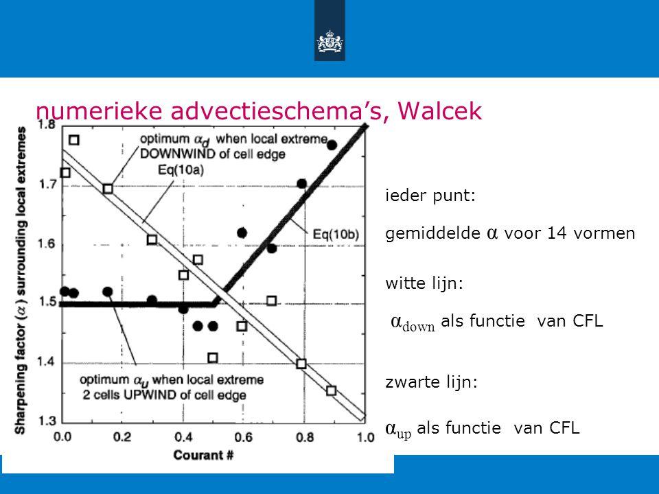 numerieke advectieschema's, Walcek ieder punt: gemiddelde α voor 14 vormen witte lijn: α down als functie van CFL zwarte lijn: α up als functie van CFL
